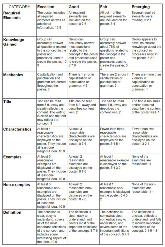 rubric for poster of frayer model