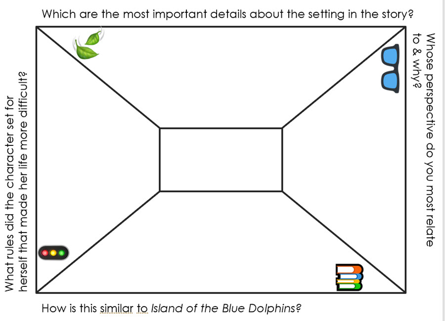 depth and complexity frame with questions