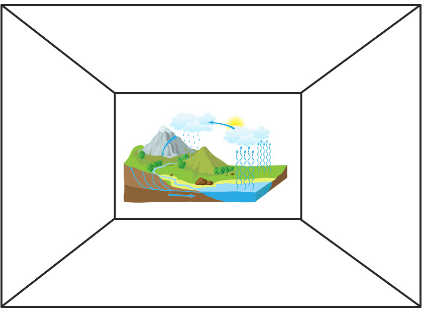 depth and complexity frame with diagram of water cycle in center